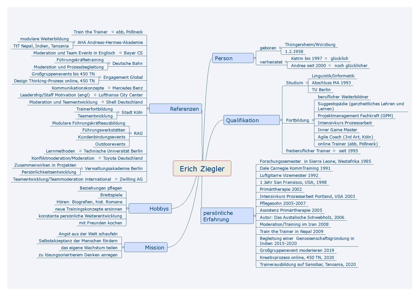 Mind Map Erich Ziegler